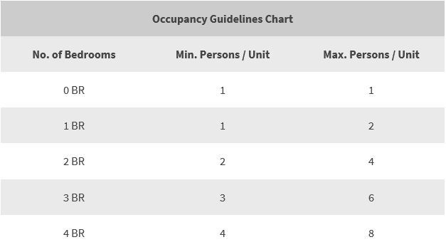 Occupancy Guidelines Chart